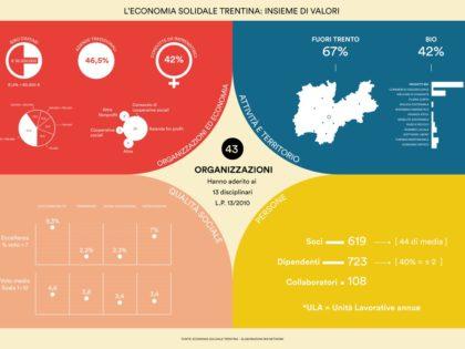 COSA E' SUCCESSO? infografica